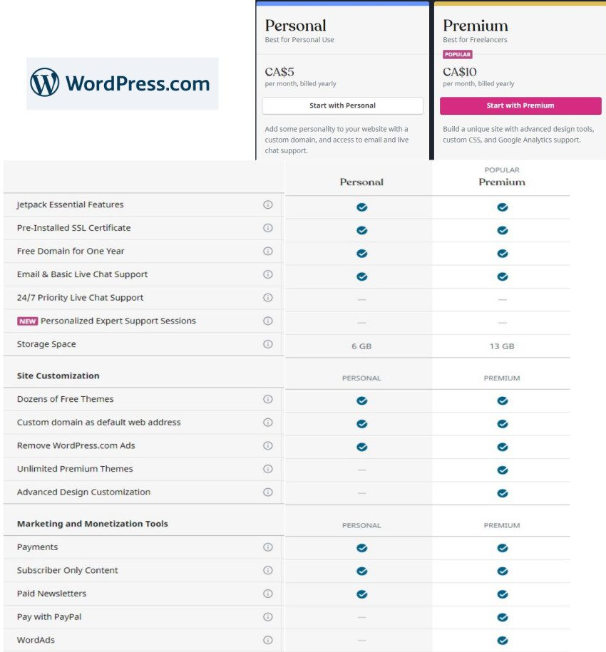 WordPress.com Pricing Table